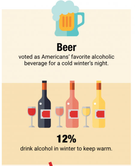 Winter Drinking: 1 in 5 Americans admit to drinking more when the temperature drops…