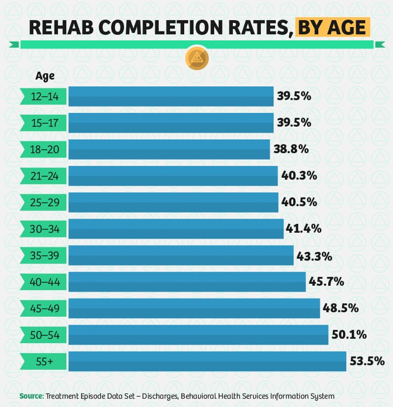 Key Factors in Completing Rehab-02